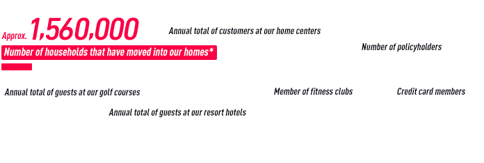 Number of households that have moved into our homes Approx. 1,455,000 Total of customers living in single-family houses*, rental housing* and condominiums builts by Daiwa House Industry. *as of March 31, 2018 Annual total of guests at our golf courses Approx. 355,000guests Annual total of guests at our resort hotels Approx. 3,388,000guests Annual total of customers at our home centers Approx. 28,435,000guests Member of fitness clubs Approx. 188,000guests