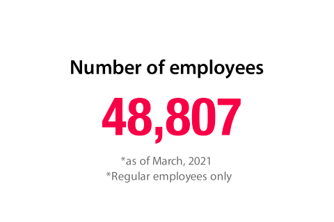 Number of employees 44,947 *as of March, 2019 *Regular employees only