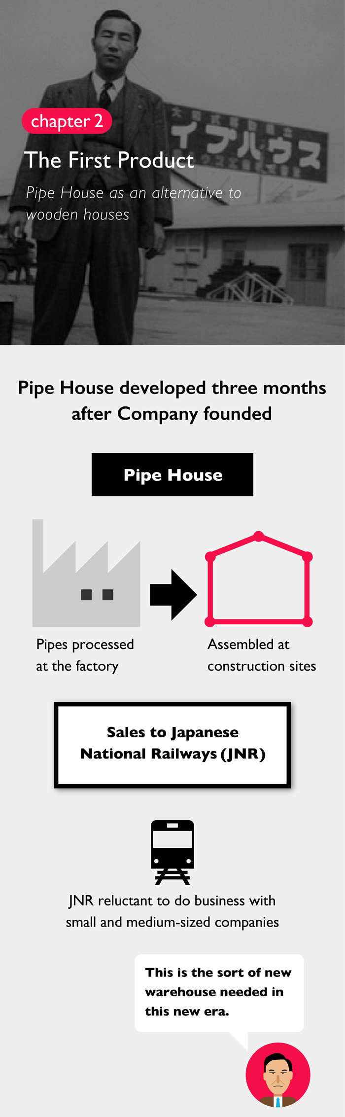 Chapter 2 The First Product Pipe House as an alternative to wooden houses Pipe House developed three months after Company founded Pipe House Pipes processed at the factory Assembled at construction sites Sales to Japanese National Railways JNR reluctant to do business with small and medium-sized companies This is the sort of new warehouse needed in this new era.