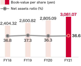 Book-value per share and Net assets ratio
