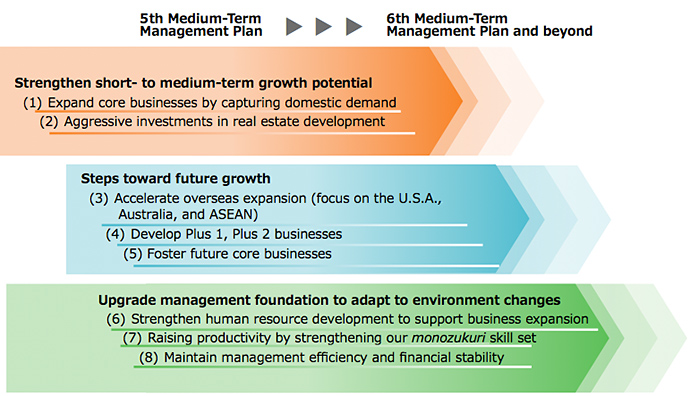 Basic policies of 5th Medium-Term Management Plan