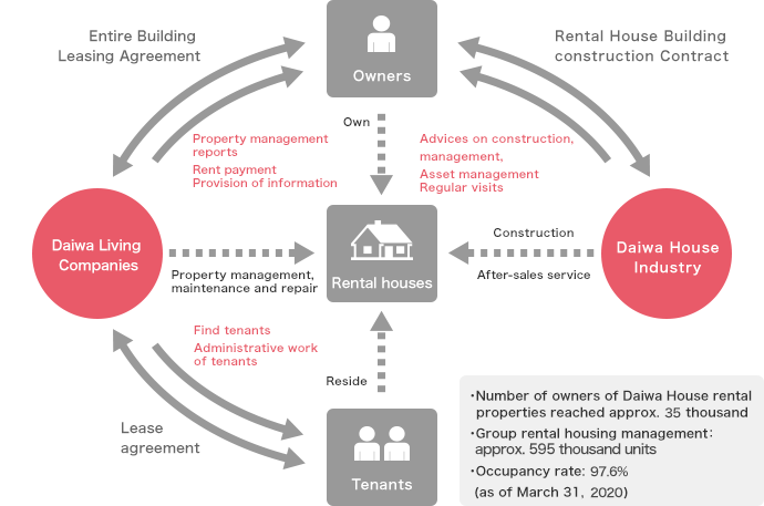 Entire building leasing system (Rental housing business model)