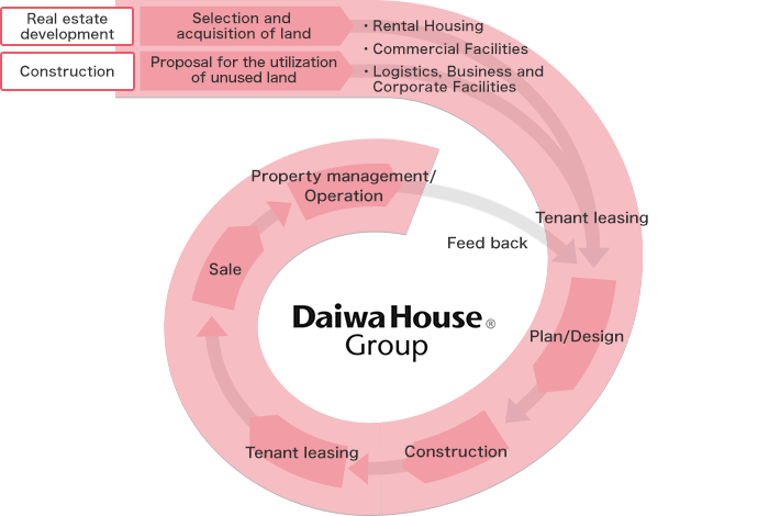 Daiwa House Group Value Chain