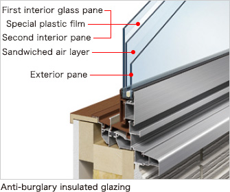 Anti-burglary insulated glazing