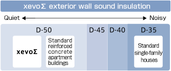 xevoΣ exterior wall sound insulation