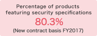 Percentage of products featuring security specifications