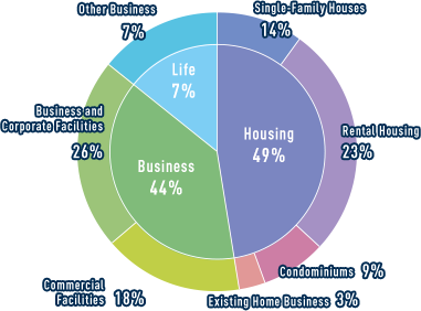 Housing 44.2% Busainess 41.0% Life 14.8% Single-Family Houses 9.2% Rental Housing 25.5% Condominiums 6.8% Existing Home Business 2.7% Commercial Facilities 16.5% Business and Corporate Facilities 24.5% Other Business 14.8%
