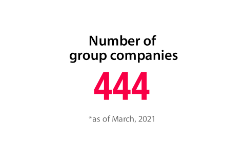 Number of group companies 387 *as of March, 2019