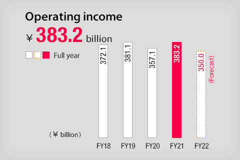 Operating income ¥170.0billion(Forecast)