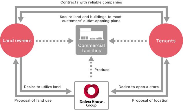 The Daiwa House Group's Business Operations and Strengths | Investor