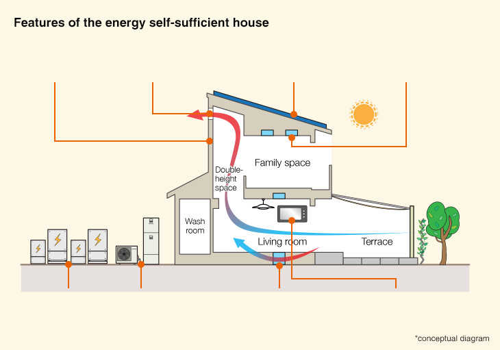 Power interchange and energy self-sufficient houses | Co