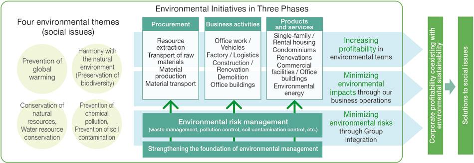 business environmental audit