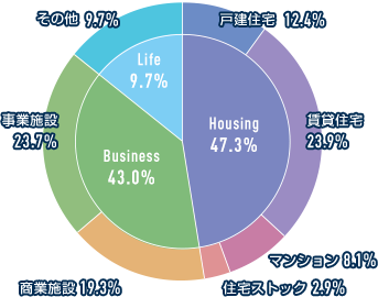 Housing 44.2% Busainess 41.0% Life 14.8% 戸建住宅 9.2% 賃貸住宅 25.5% マンション 6.8% 住宅ストック 2.7% 商業施設 16.5% 事業施設 24.5% その他 14.8%